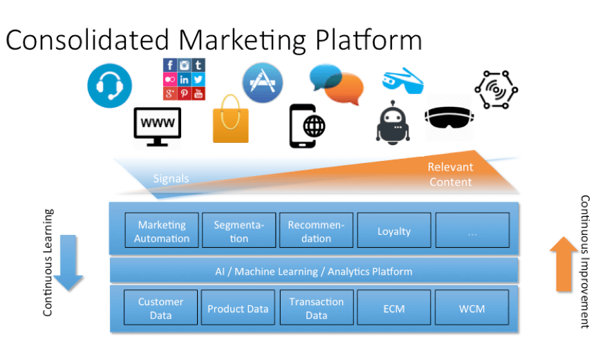 Consolidated-Marketing-Platform