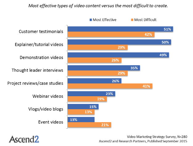 types-of-marketing-videos